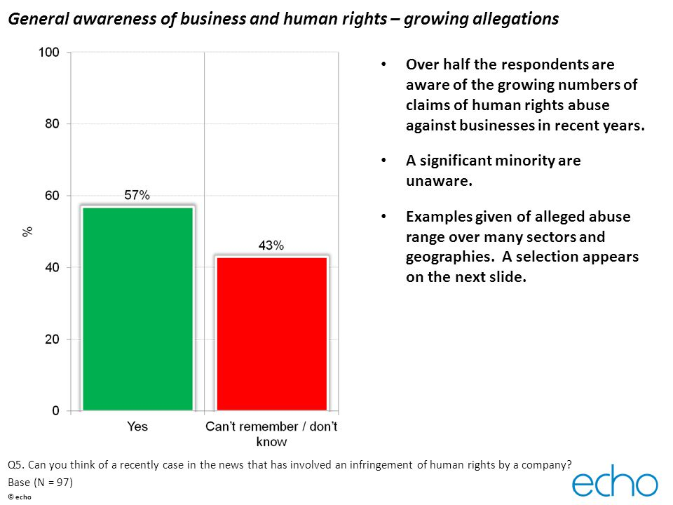 General awareness of business and human rights – growing allegations Over half the respondents are aware of the growing numbers of claims of human rights abuse against businesses in recent years.