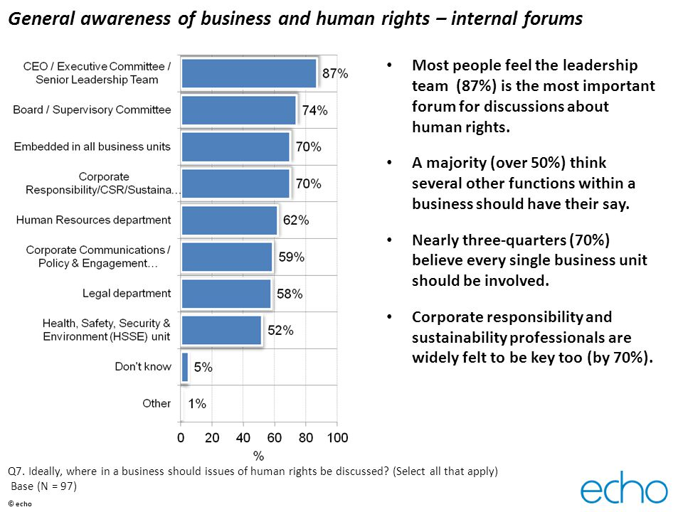 General awareness of business and human rights – internal forums Most people feel the leadership team (87%) is the most important forum for discussions about human rights.