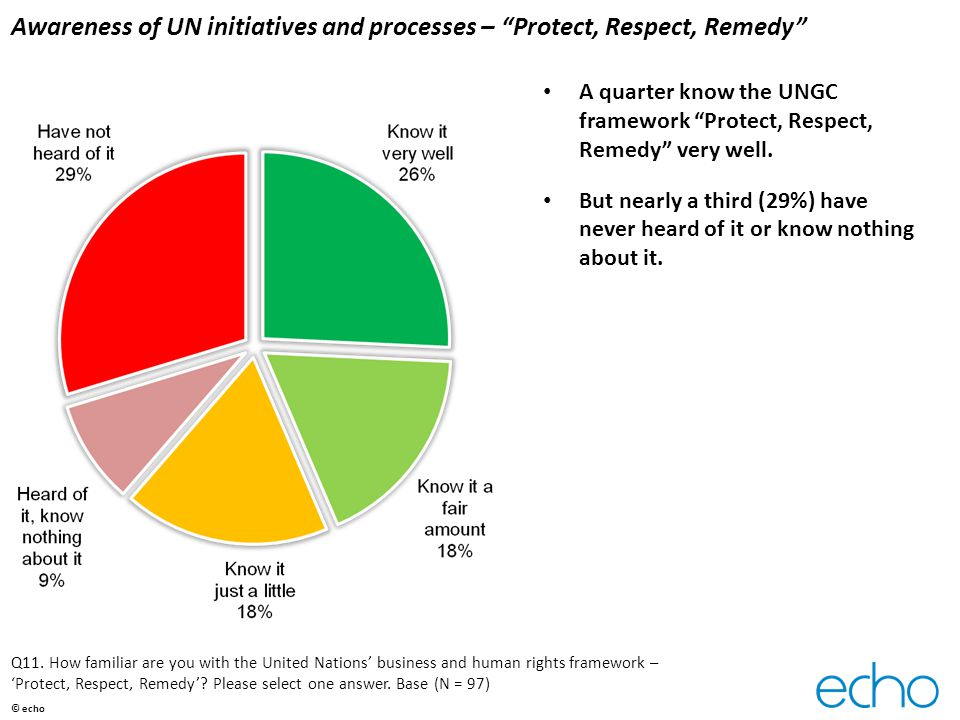 "Awareness of UN initiatives and processes – ""Protect, Respect, Remedy"" A quarter know the UNGC framework ""Protect, Respect, Remedy"" very well. But nea"