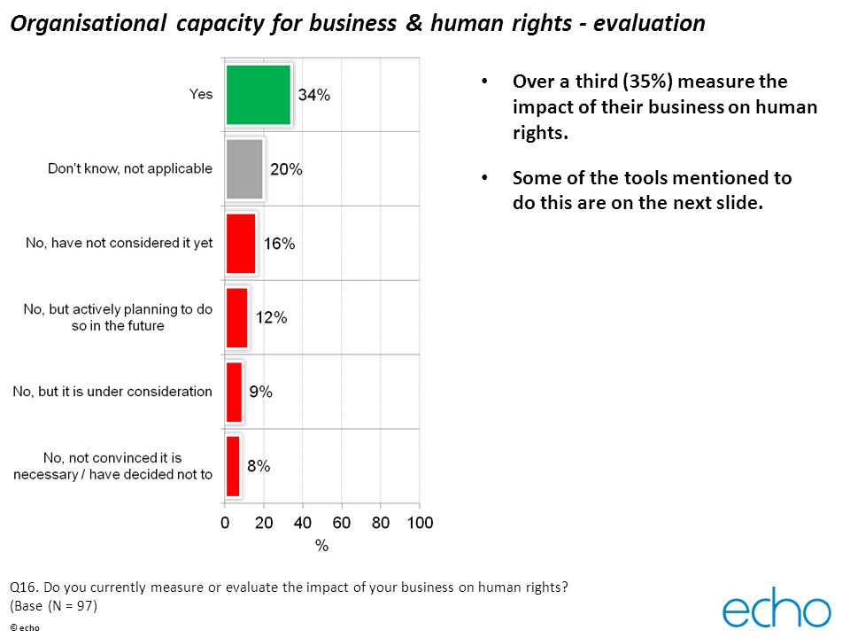 Organisational capacity for business & human rights - evaluation Over a third (35%) measure the impact of their business on human rights. Some of the