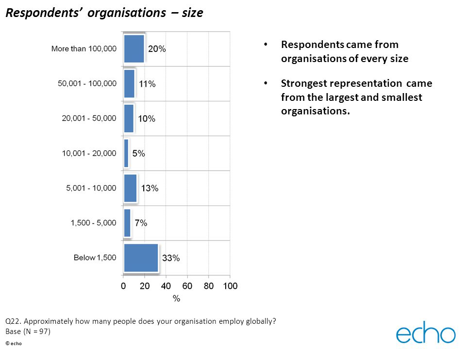 Respondents' organisations – size Respondents came from organisations of every size Strongest representation came from the largest and smallest organisations.