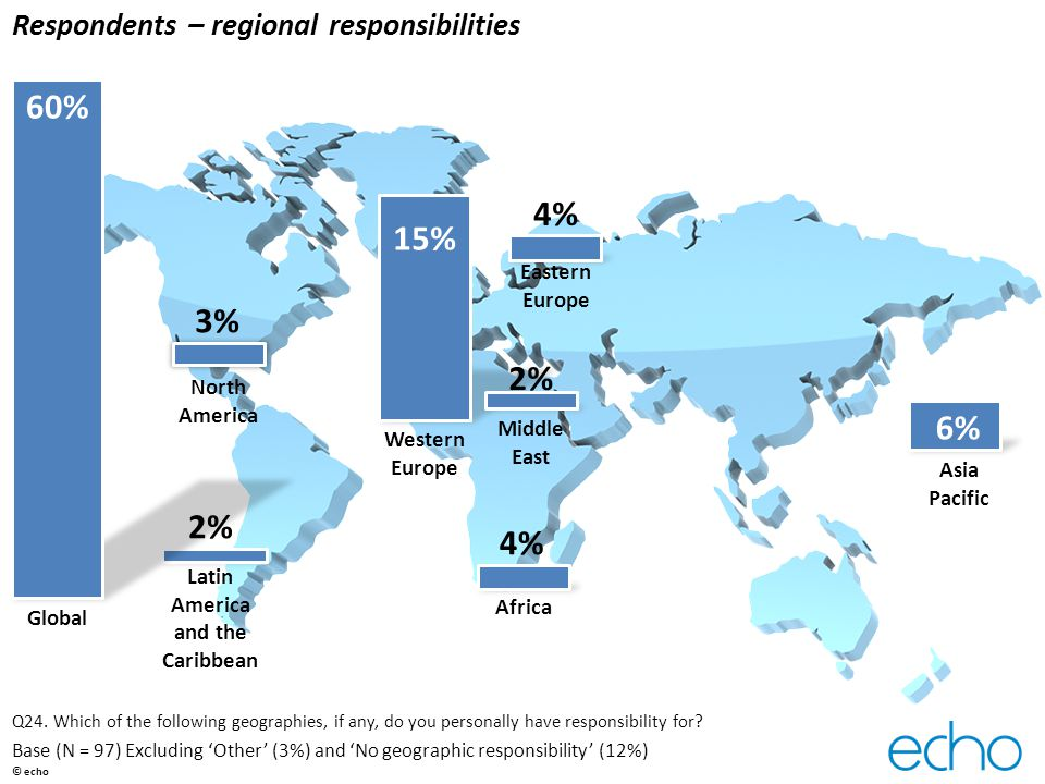 Respondents – regional responsibilities Q24. Which of the following geographies, if any, do you personally have responsibility for? Base (N = 97) Excl