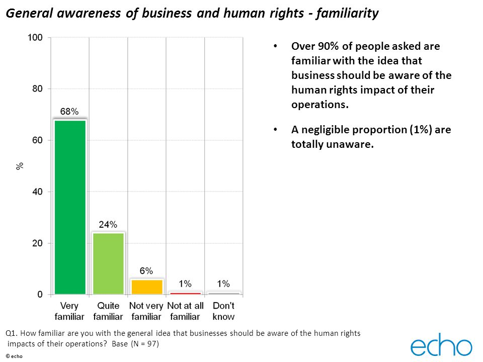 General awareness of business and human rights - familiarity Over 90% of people asked are familiar with the idea that business should be aware of the human rights impact of their operations.