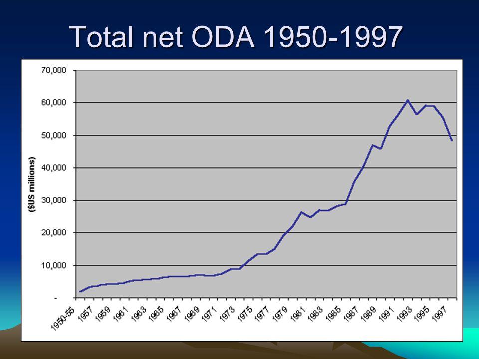 Total net ODA 1950-1997