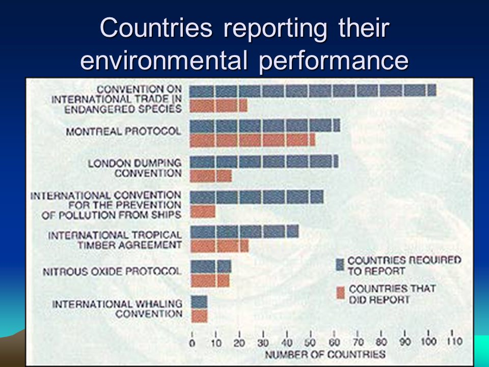 Countries reporting their environmental performance