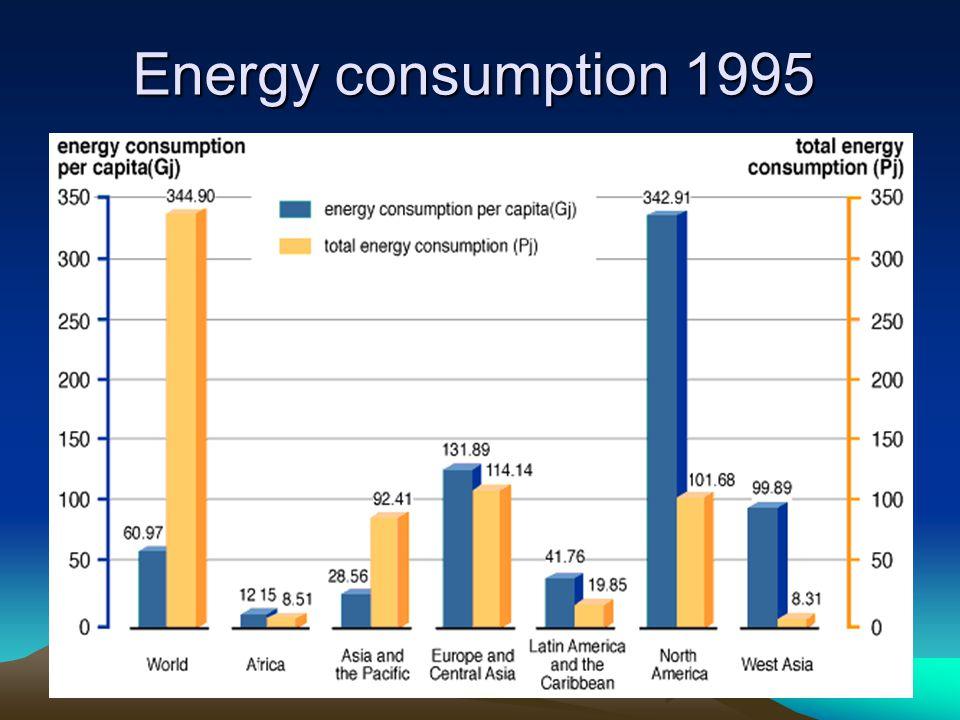 Energy consumption 1995