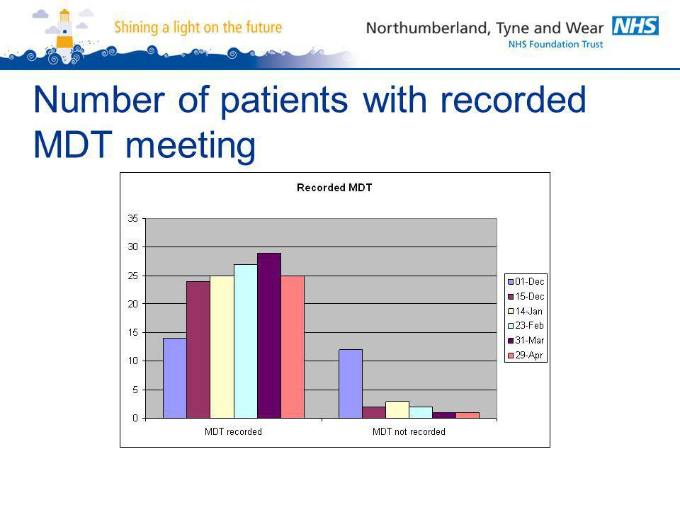 Number of patients with recorded MDT meeting