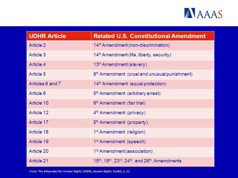 UDHR ArticleRelated U.S. Constitutional Amendment Article 214 th Amendment (non-discrimination) Article 314 th Amendment (life, liberty, security) Art