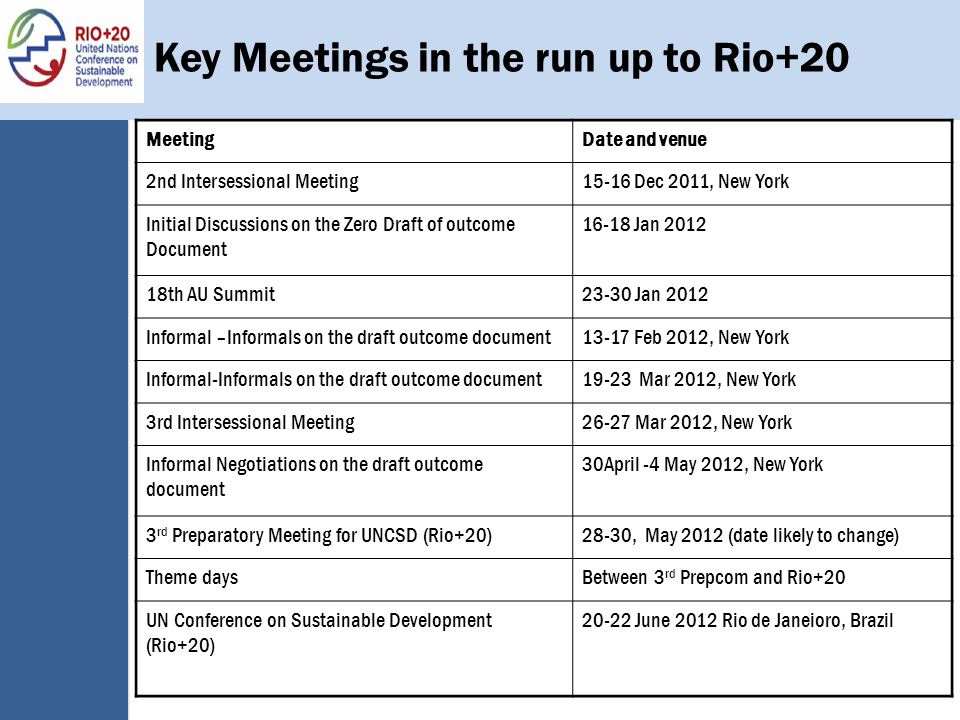Key Meetings in the run up to Rio+20 MeetingDate and venue 2nd Intersessional Meeting15-16 Dec 2011, New York Initial Discussions on the Zero Draft of outcome Document 16-18 Jan 2012 18th AU Summit23-30 Jan 2012 Informal –Informals on the draft outcome document13-17 Feb 2012, New York Informal-Informals on the draft outcome document19-23 Mar 2012, New York 3rd Intersessional Meeting26-27 Mar 2012, New York Informal Negotiations on the draft outcome document 30April -4 May 2012, New York 3 rd Preparatory Meeting for UNCSD (Rio+20)28-30, May 2012 (date likely to change) Theme daysBetween 3 rd Prepcom and Rio+20 UN Conference on Sustainable Development (Rio+20) 20-22 June 2012 Rio de Janeioro, Brazil