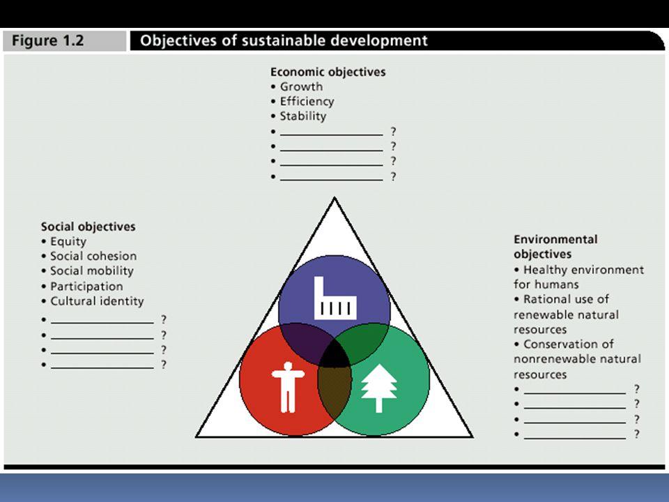 SoEc Nested system of sustainable development