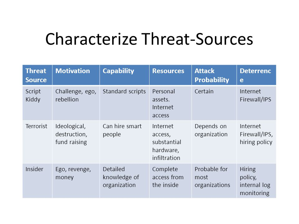 Characterize Threat-Sources Threat Source MotivationCapabilityResourcesAttack Probability Deterrenc e Script Kiddy Challenge, ego, rebellion Standard scriptsPersonal assets.