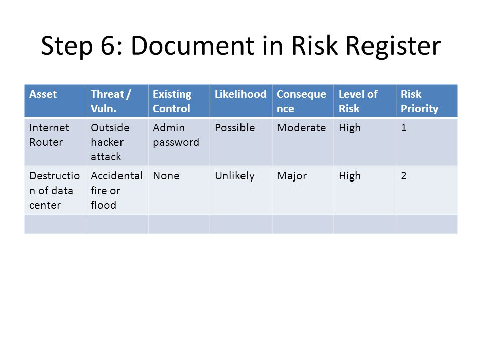 Step 6: Document in Risk Register AssetThreat / Vuln.