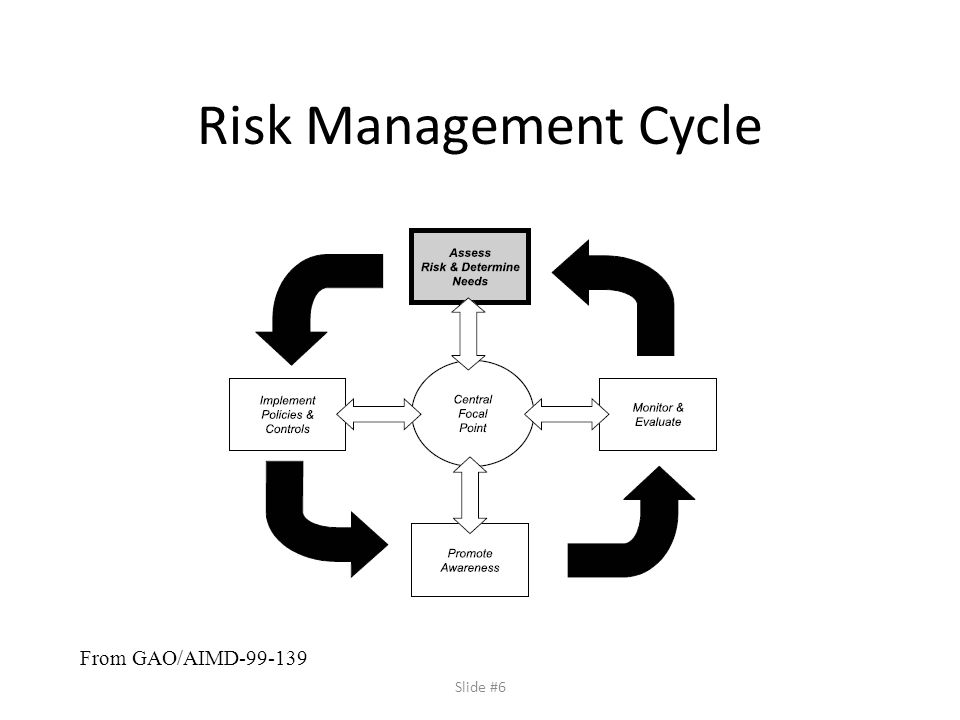 Slide #6 Risk Management Cycle From GAO/AIMD-99-139