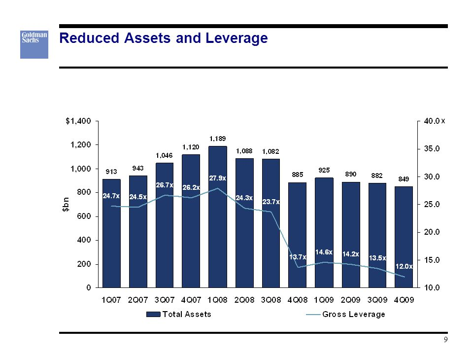 Reduced Assets and Leverage 9