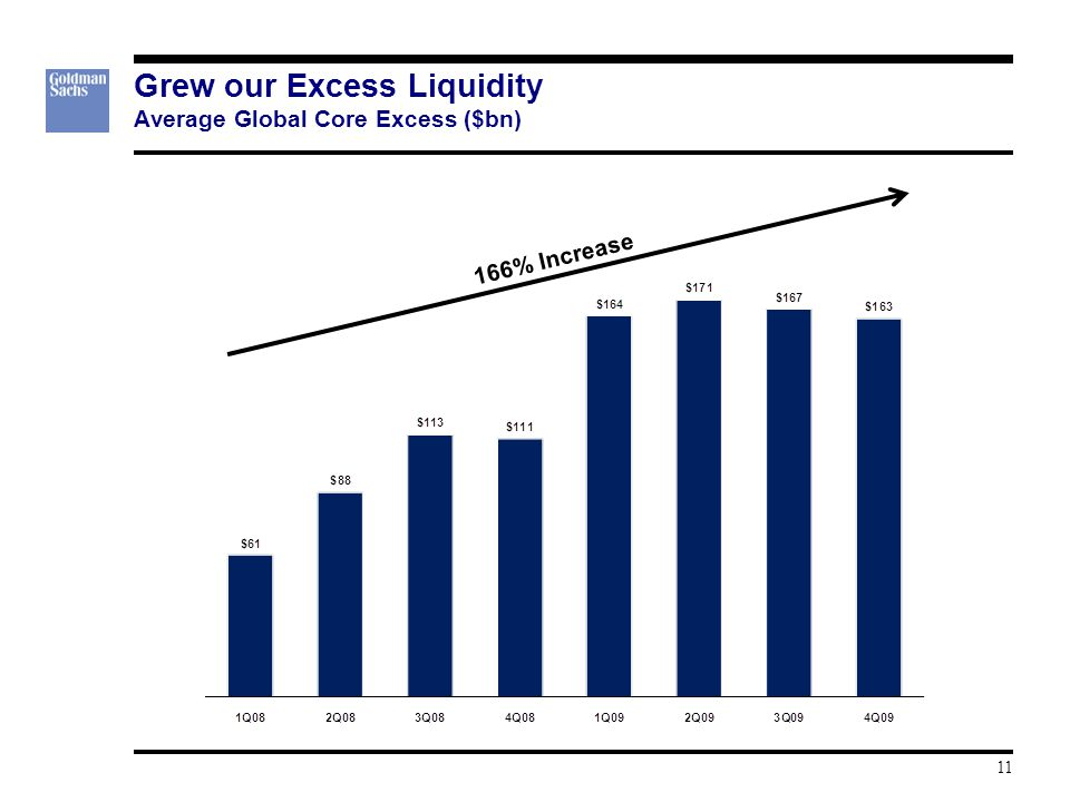 Grew our Excess Liquidity Average Global Core Excess ($bn) 166% Increase 11