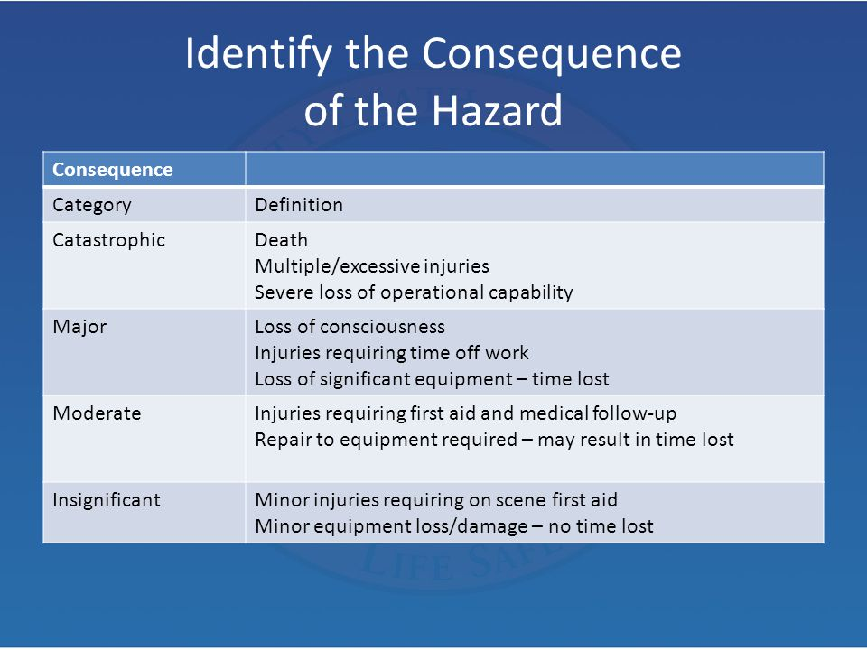 Identify the Consequence of the Hazard Consequence CategoryDefinition CatastrophicDeath Multiple/excessive injuries Severe loss of operational capabil