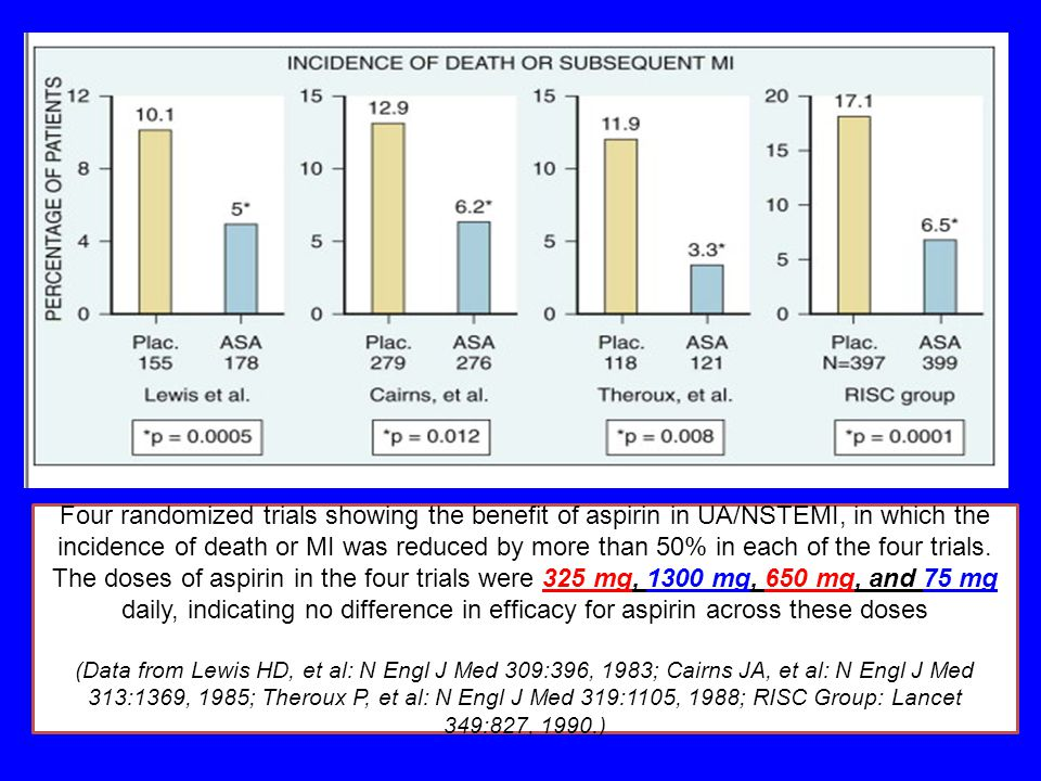 Four randomized trials showing the benefit of aspirin in UA/NSTEMI, in which the incidence of death or MI was reduced by more than 50% in each of the