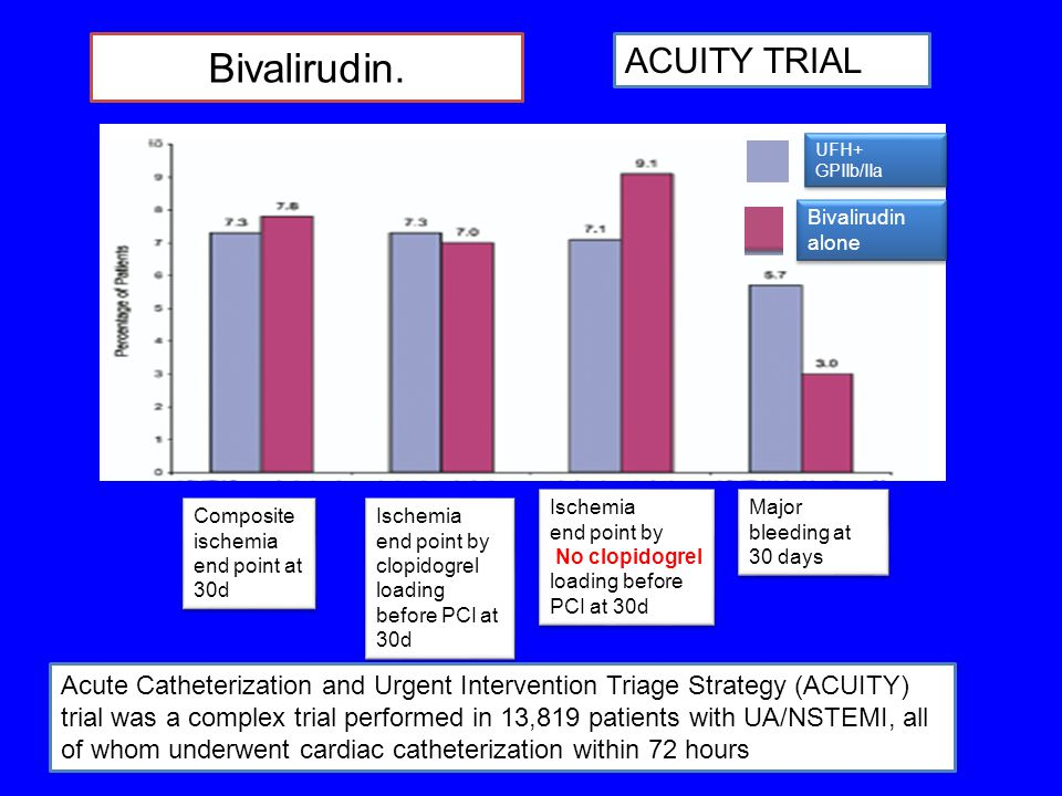 Bivalirudin. Composite ischemia end point at 30d Ischemia end point by clopidogrel loading before PCI at 30d Ischemia end point by clopidogrel loading