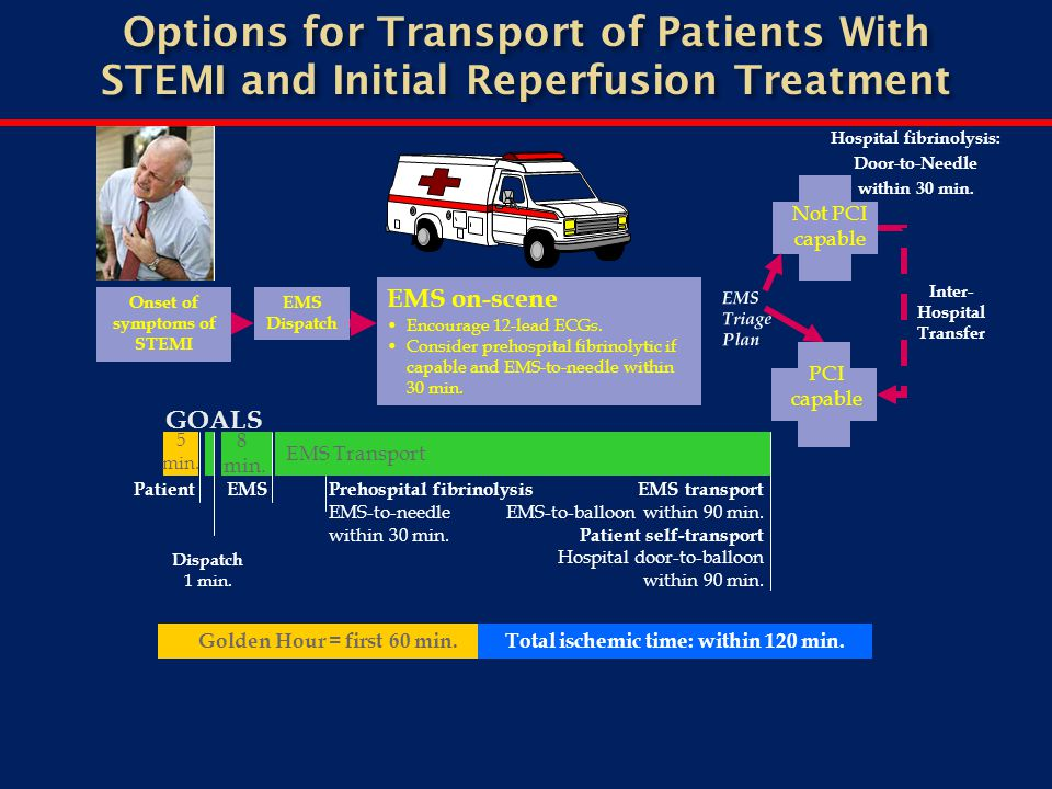 EMS Transport Onset of symptoms of STEMI EMS Dispatch EMS on-scene Encourage 12-lead ECGs. Consider prehospital fibrinolytic if capable and EMS-to-nee