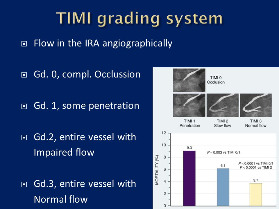  Flow in the IRA angiographically  Gd. 0, compl. Occlussion  Gd. 1, some penetration  Gd.2, entire vessel with Impaired flow  Gd.3, entire vessel