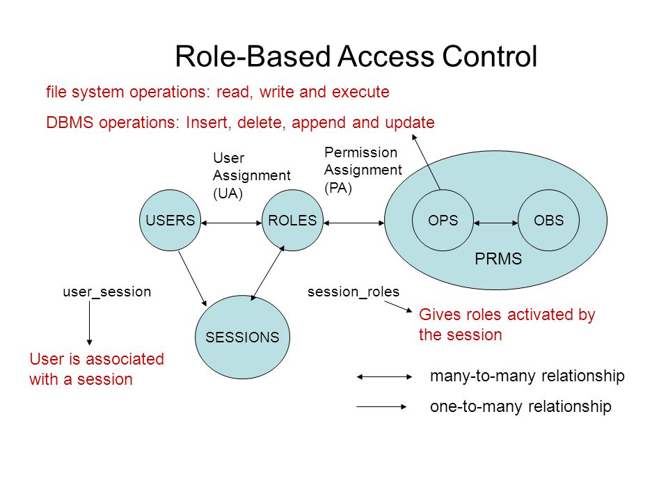Role-Based Access Control USERSROLES SESSIONS OPSOBS PRMS session_rolesuser_session User Assignment (UA) Permission Assignment (PA) many-to-many relat