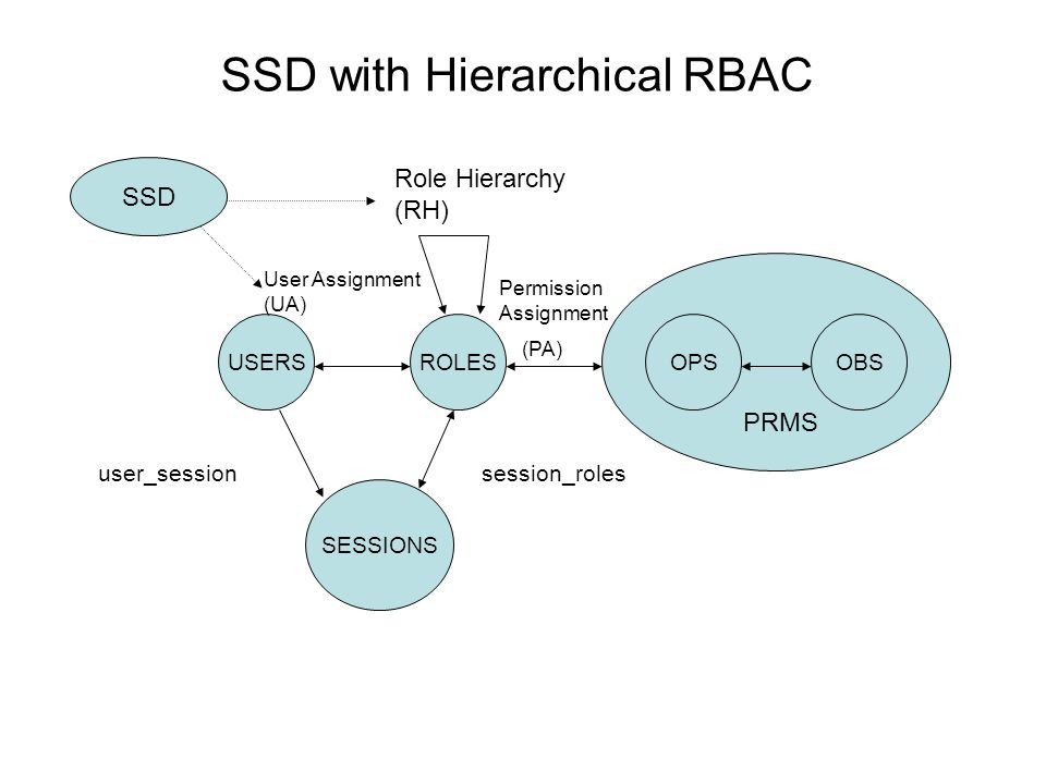 SSD with Hierarchical RBAC USERSROLES SESSIONS OPSOBS PRMS session_rolesuser_session User Assignment (UA) Permission Assignment (PA) Role Hierarchy (R