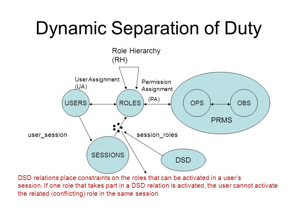 Dynamic Separation of Duty DSD relations place constraints on the roles that can be activated in a user's session. If one role that takes part in a DS
