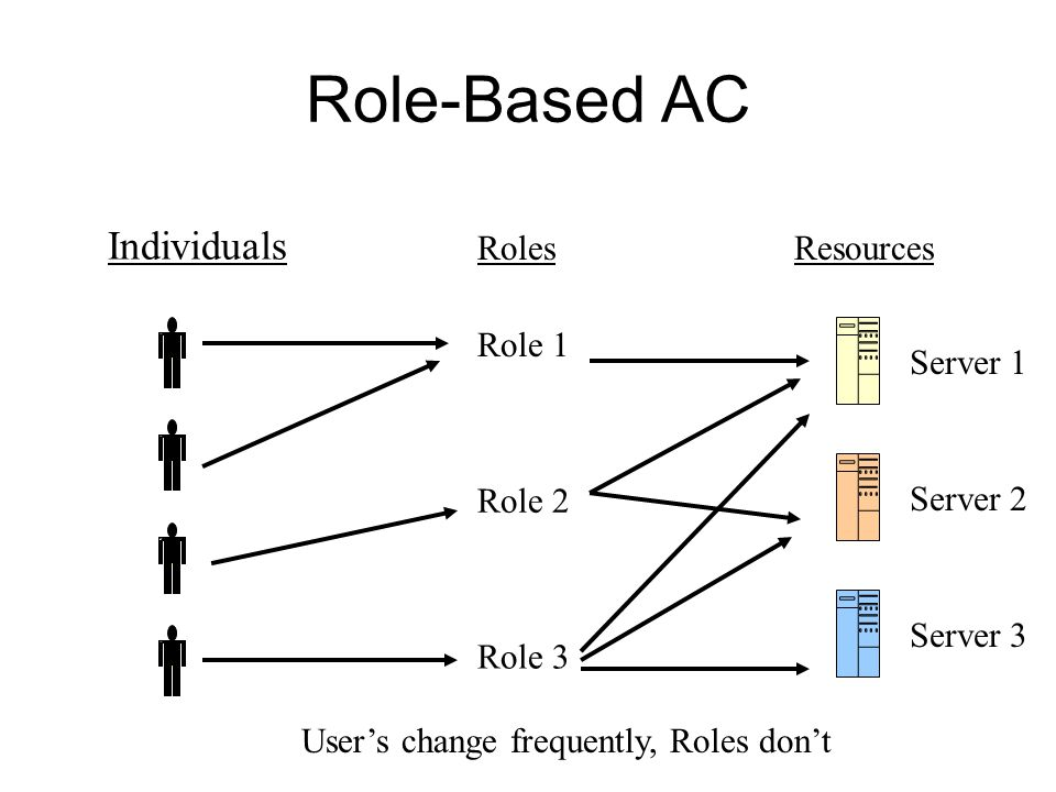Role-Based AC Individuals RolesResources Role 1 Role 2 Role 3 Server 1 Server 3 Server 2 User's change frequently, Roles don't