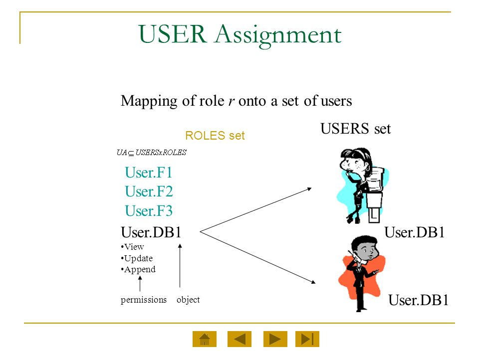 USER Assignment Mapping of role r onto a set of users User.DB1 View Update Append USERS set User.DB1 permissionsobject User.F1 User.F2 User.F3 ROLES s