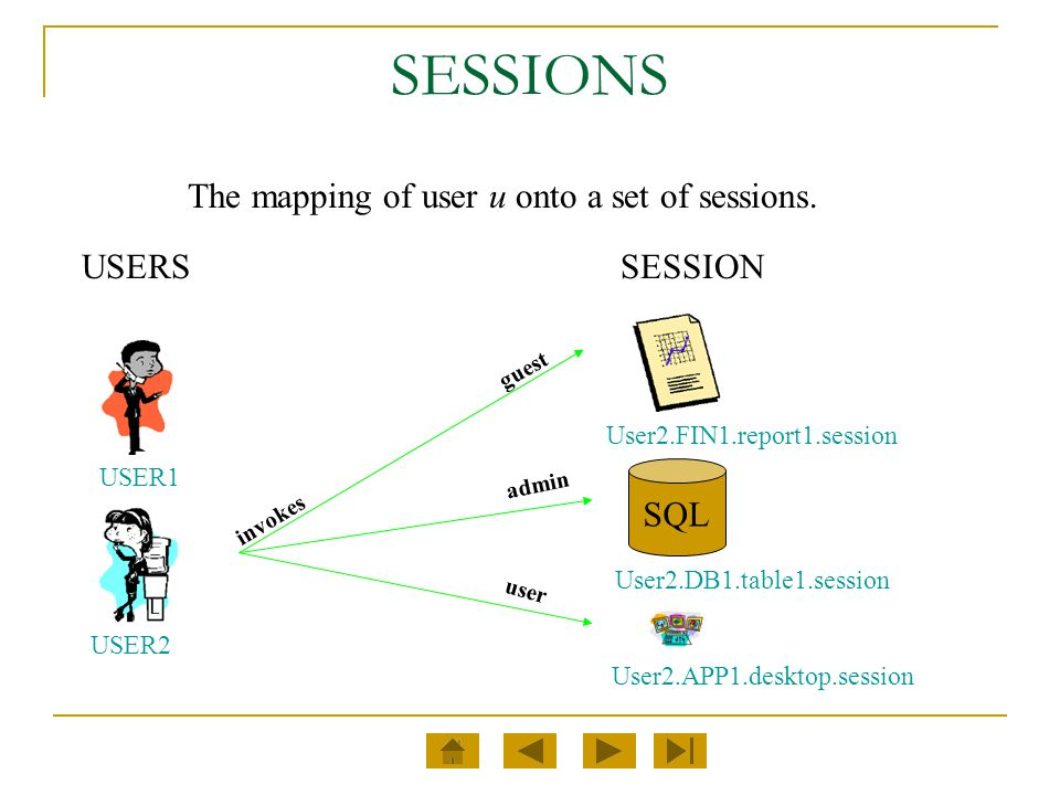 SESSIONS USERS guest user admin invokes SQL User2.DB1.table1.session User2.FIN1.report1.session SESSION USER2 USER1 User2.APP1.desktop.session The map