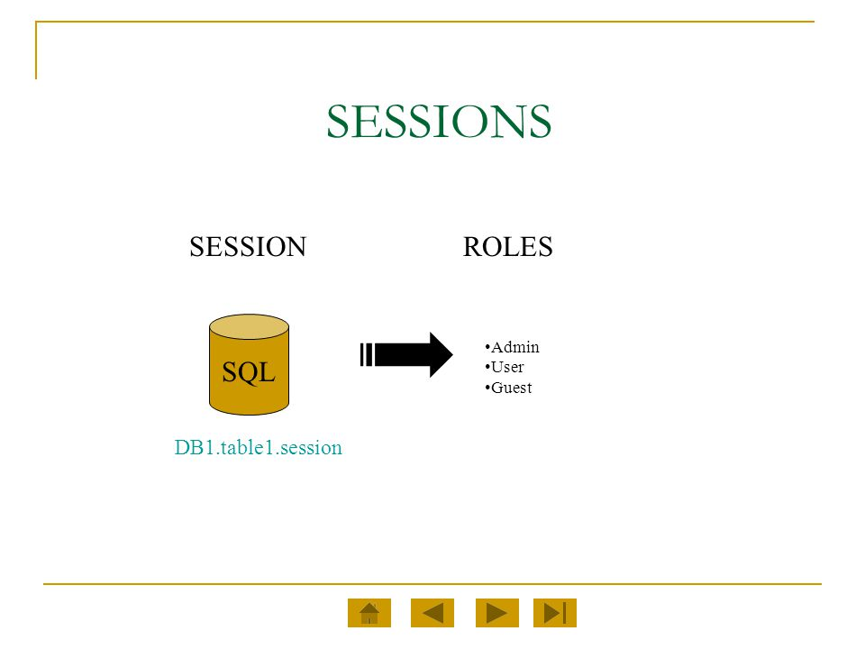SESSIONS SESSIONROLES Admin User Guest SQL DB1.table1.session