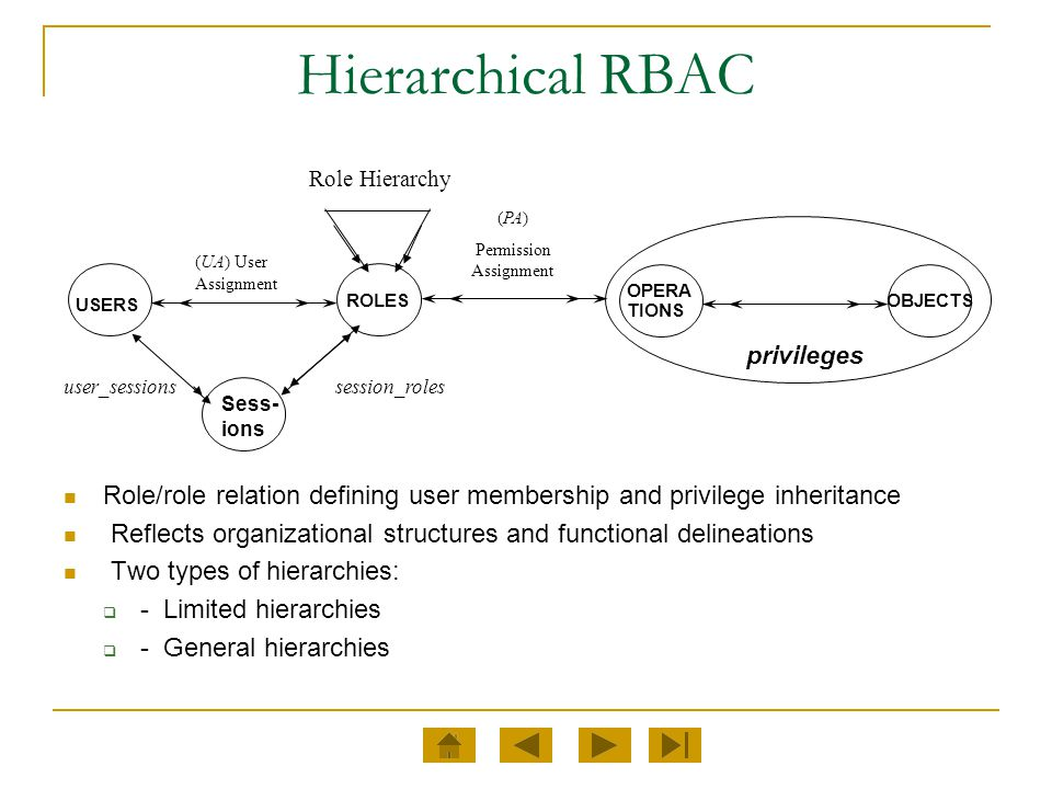 Hierarchical RBAC Role/role relation defining user membership and privilege inheritance Reflects organizational structures and functional delineations