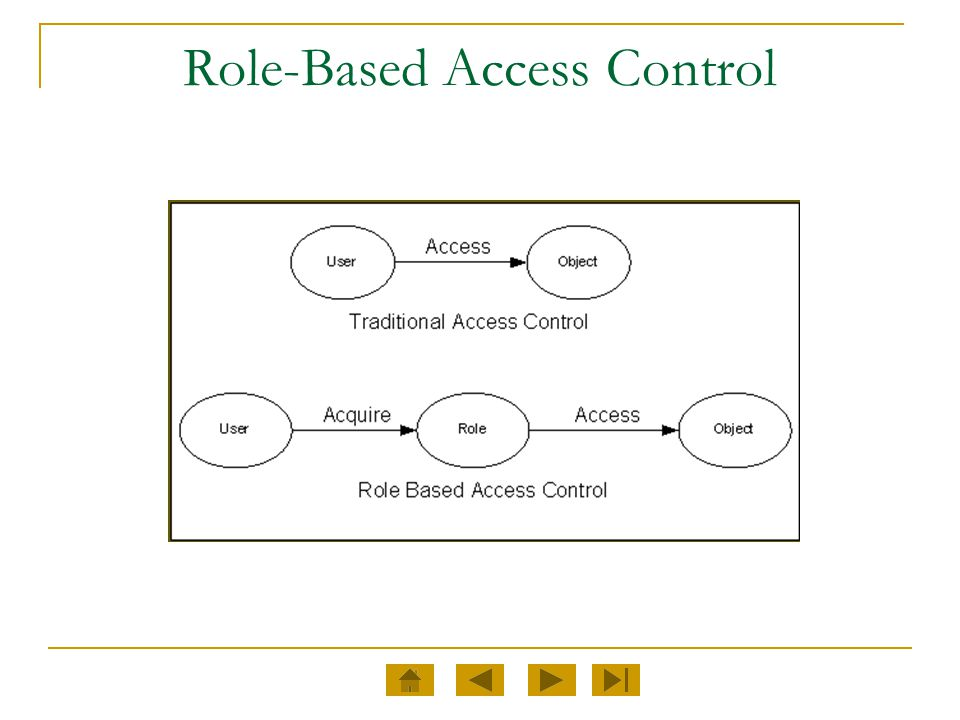 RBAC Reference Model The NIST RBAC model is defined in terms of four model components.