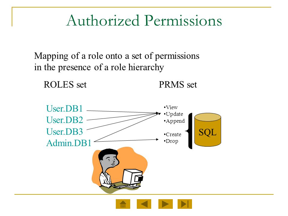 Authorized Permissions Mapping of a role onto a set of permissions in the presence of a role hierarchy PRMS setROLES set User.DB1 User.DB2 User.DB3 Ad