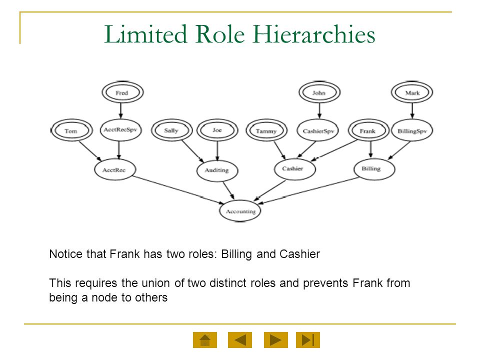Limited Role Hierarchies Notice that Frank has two roles: Billing and Cashier This requires the union of two distinct roles and prevents Frank from be