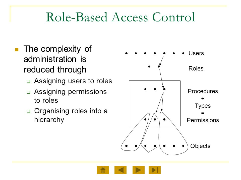 Role-Based Access Control The complexity of administration is reduced through  Assigning users to roles  Assigning permissions to roles  Organising