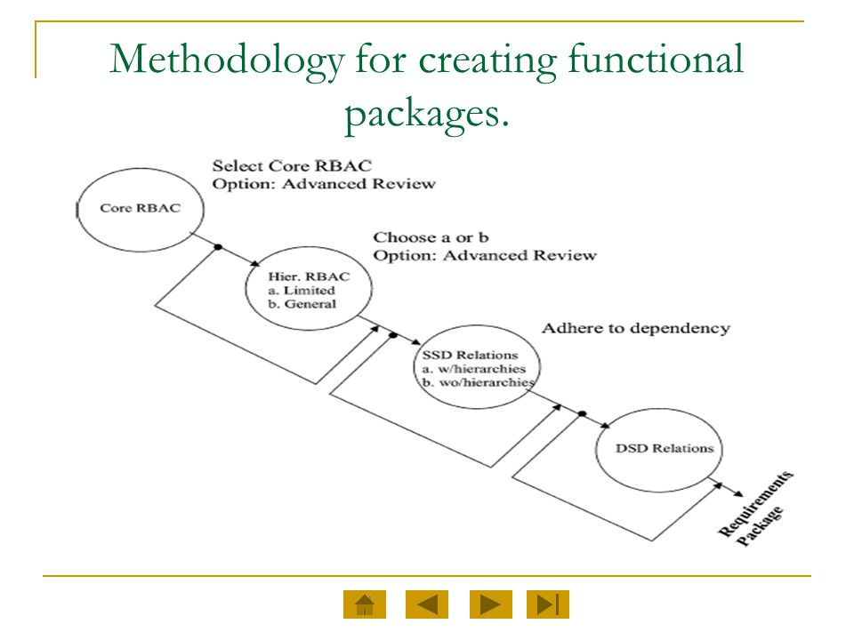 Methodology for creating functional packages.
