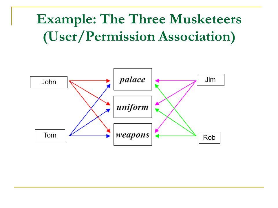 Example: The Three Musketeers (RBAC) John Tom Jim Rob John Tom Jim Rob