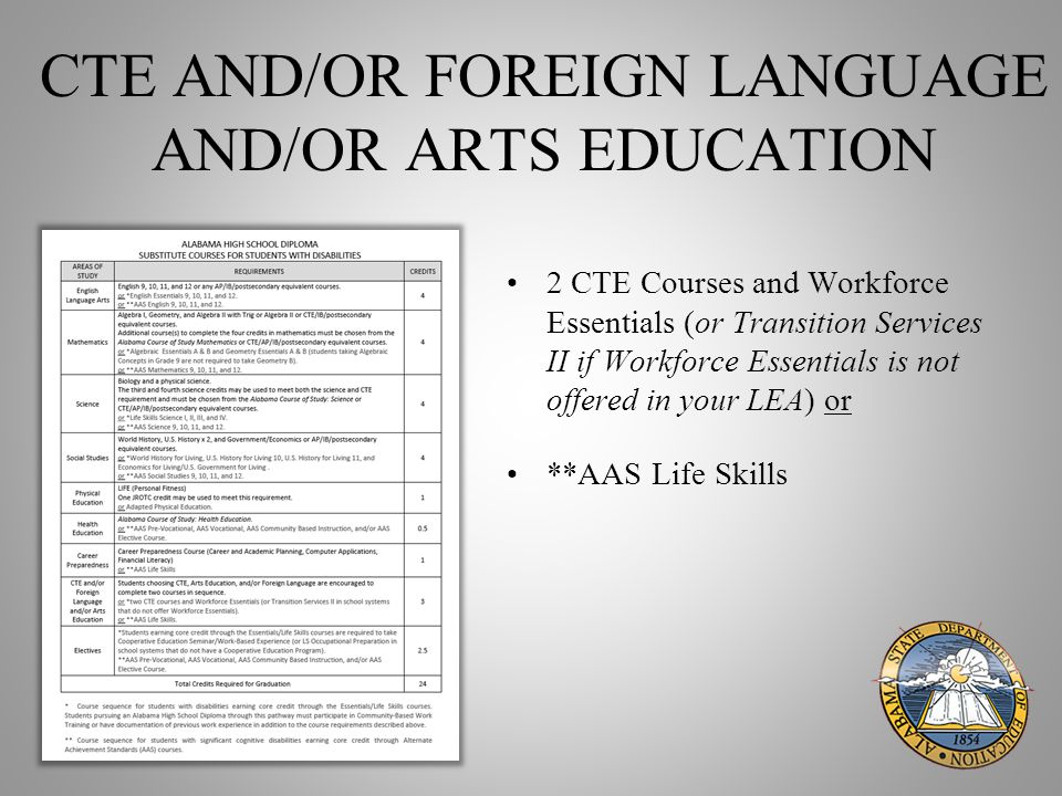 CTE AND/OR FOREIGN LANGUAGE AND/OR ARTS EDUCATION 2 CTE Courses and Workforce Essentials (or Transition Services II if Workforce Essentials is not offered in your LEA) or **AAS Life Skills
