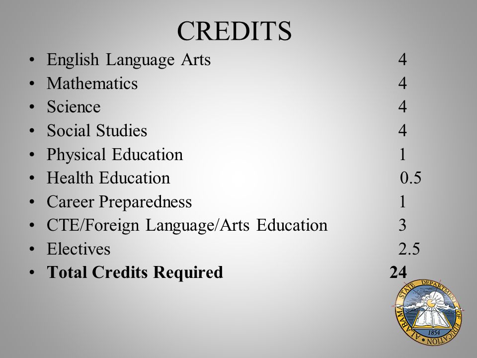 CREDITS English Language Arts 4 Mathematics 4 Science 4 Social Studies 4 Physical Education 1 Health Education 0.5 Career Preparedness 1 CTE/Foreign Language/Arts Education 3 Electives 2.5 Total Credits Required 24