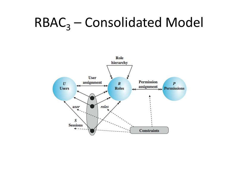 RBAC 3 – Consolidated Model