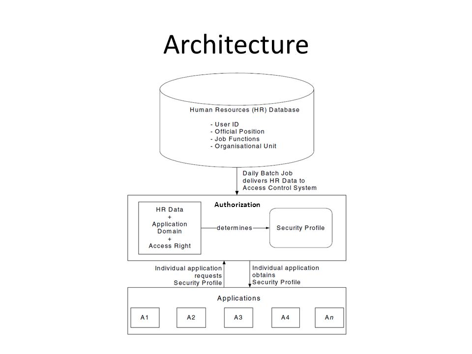 Architecture Authorization