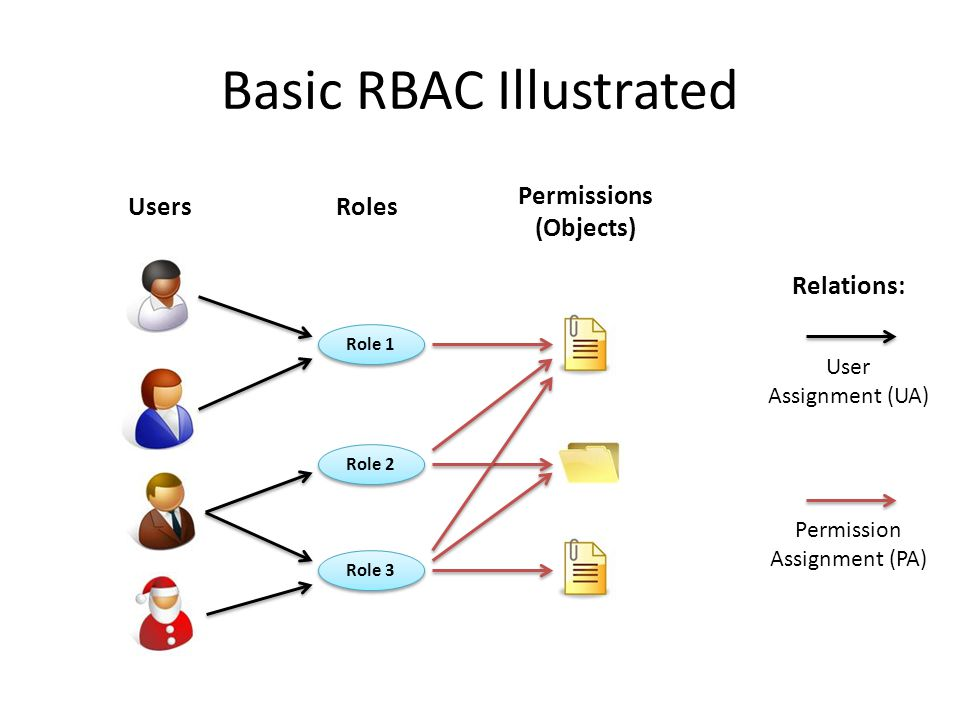 Basic RBAC Illustrated Role 1 Role 2 Role 3 UsersRoles Permissions (Objects) Relations: User Assignment (UA) Permission Assignment (PA)