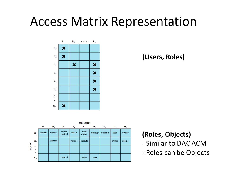 Access Matrix Representation (Users, Roles) (Roles, Objects) - Similar to DAC ACM - Roles can be Objects