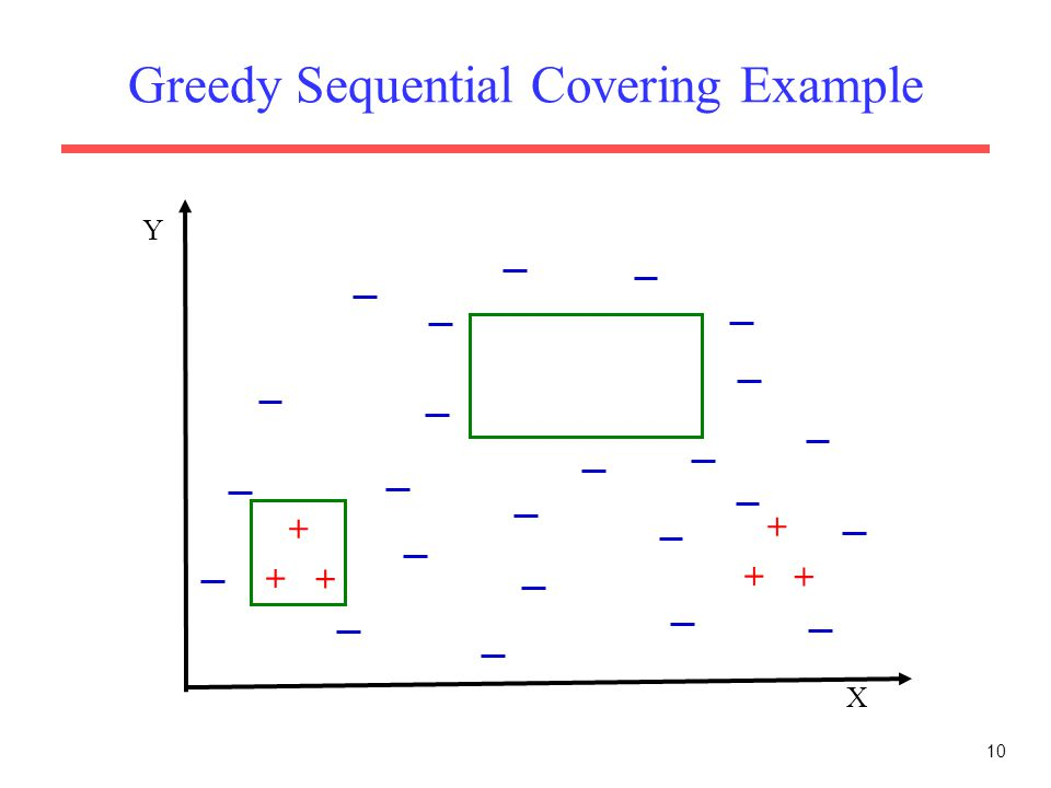 10 Greedy Sequential Covering Example X Y + + + + + +