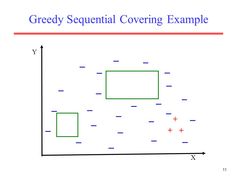 11 Greedy Sequential Covering Example X Y + + +