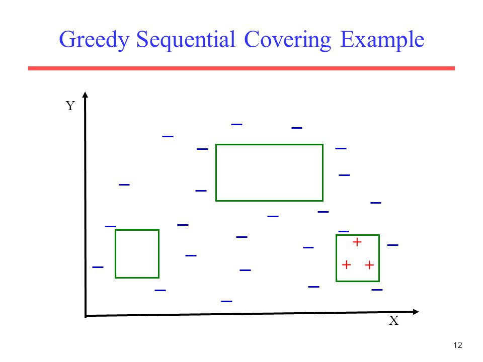 12 Greedy Sequential Covering Example X Y + + +
