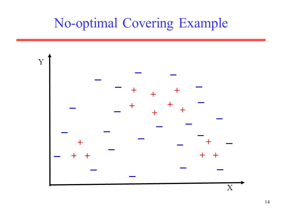 14 No-optimal Covering Example X Y + + + + + + + + + + + + +