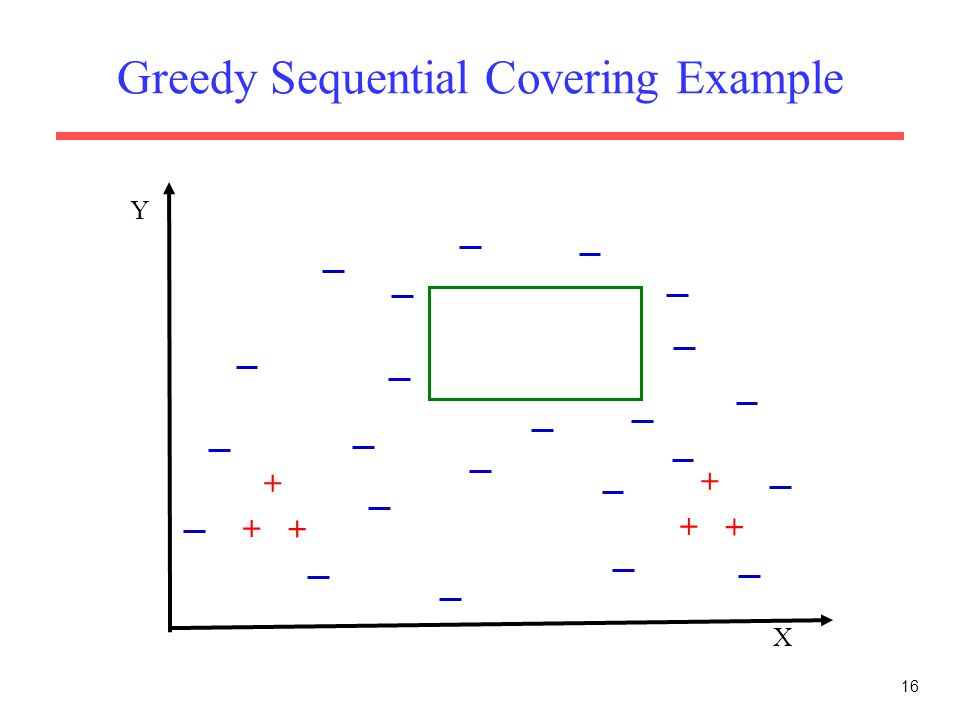 16 Greedy Sequential Covering Example X Y + + + + + +