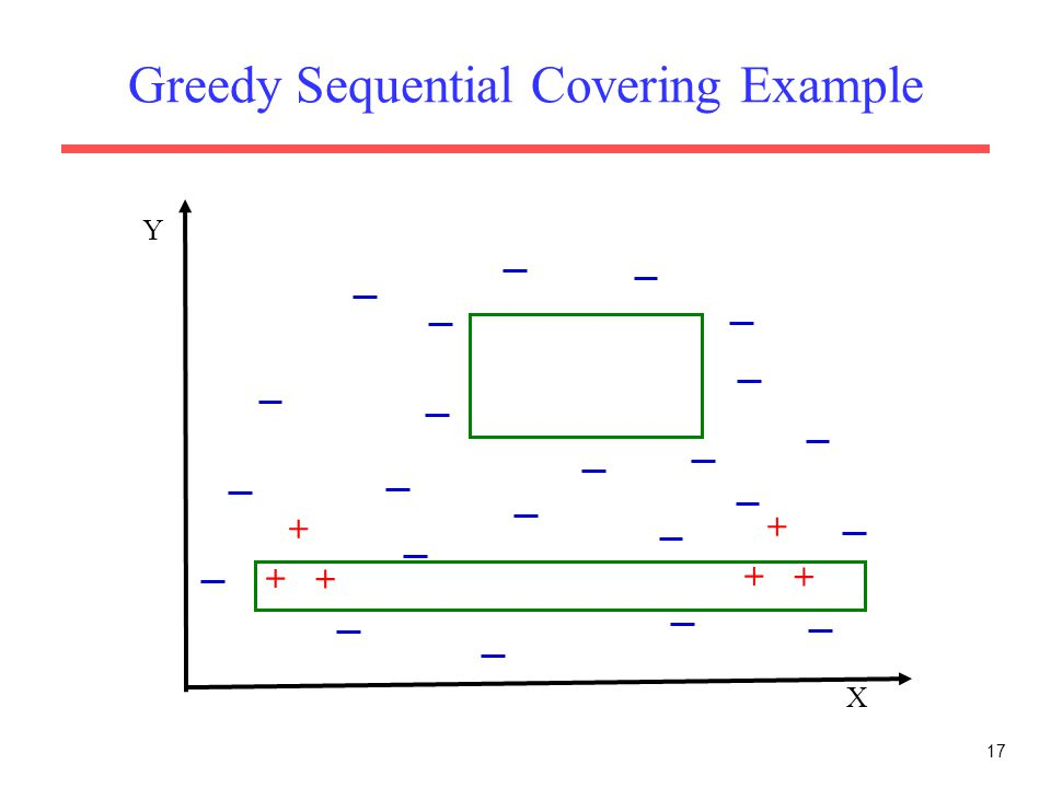 17 Greedy Sequential Covering Example X Y + + + + + +